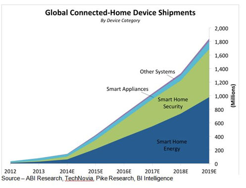 Rosy Future – While the smart home market is projected by almost every research firm to have a healthy sales future, it means different things to different researchers; different companies and most important, different consumers. One size doesn't fit all.