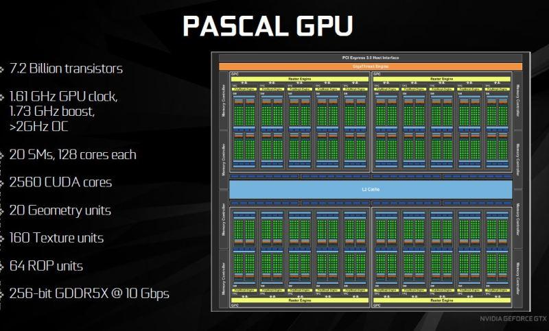 Pascal GPU