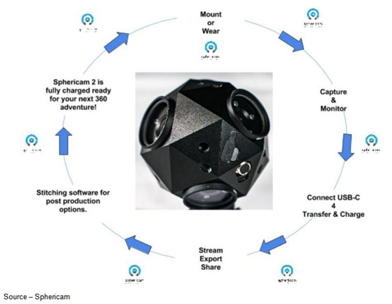 Stitch in the Round – While there are a number of excellent 360 video and VR cameras available, Sphericam has been the first to introduce one that will automatically handle the time-consuming job of stitching the frames into a single piece of content, saving valuable production/post production time.