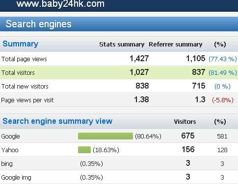 【09/2015】小兒科網站統計數據及關鍵字搜尋排行榜 (PARENTING) .....! - 小兒科.Parenting   一站式育嬰.懷孕.講座 ...