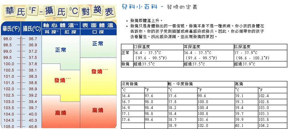 發燒 | [組圖+影片] 的最新詳盡資料** (必看!!) - www.go2tutor.com