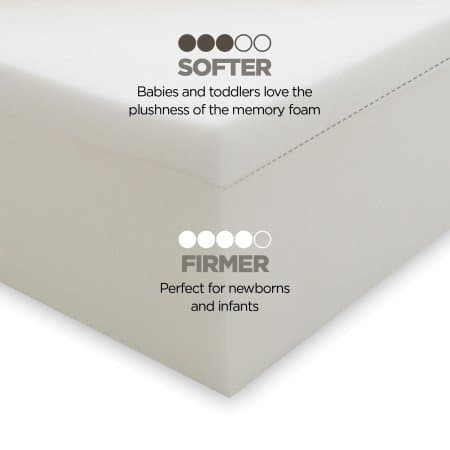 Breathable Milliard Dual Comfort System Crib Mattress