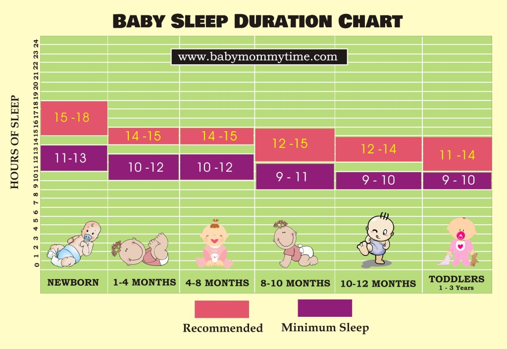 Sleep Duration