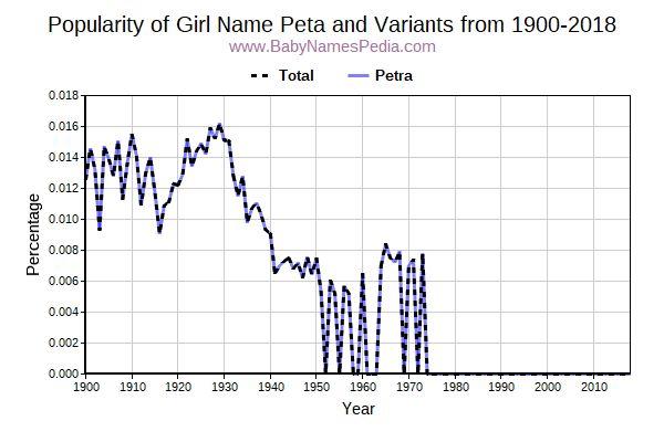 peta meaning of peta
