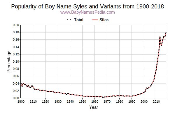 syles meaning of syles