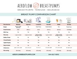 The Best Breast Pump Is Free Get One Without The Health Plan