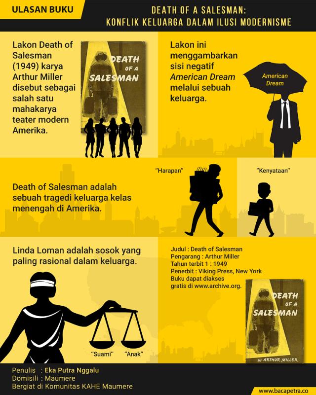 Death of a Salesman Konflik Keluarga dalam modern infografik