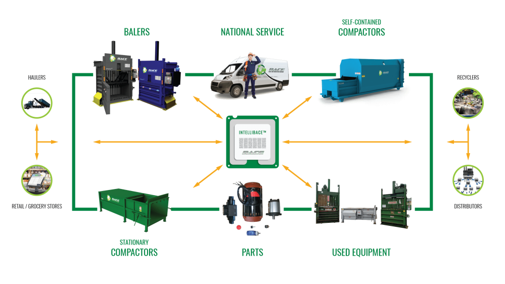 medium resolution of bace baler and compaction ecosystem