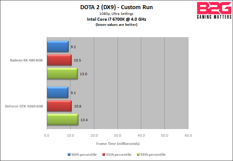 AMD Radeon RX 480 Vs NVIDIA GeForce GTX 1060 Head To Head 1080p Showdown Back2Gaming
