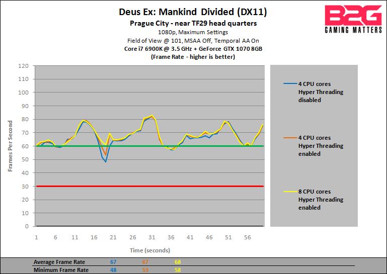 B2G-GTX-1070-CPU-Performance-Preview-DXMD-1080p-fps.png?w=769&ssl=1