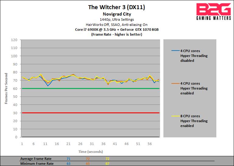 B2G-GTX-1070-CPU-Performance-Preview-Witcher-3-1440p-fps.png?w=769&ssl=1