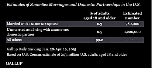 Gallup same sex marriage
