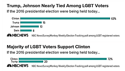 WTF? - NBC News Poll States 20% Of LGBT Voters Support Donald Trump