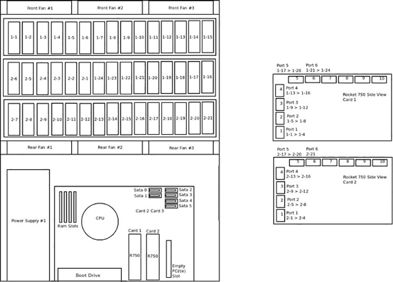 Storage Pod 4.0: Direct Wire Drives