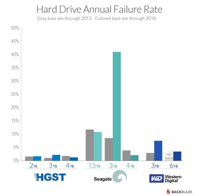blog-drive-failure-by-manufacturer