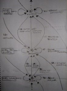 Esbozo de gráfico que explique la emergencia de Wikipedia en base al modelo heterárquico de Kontopoulos.