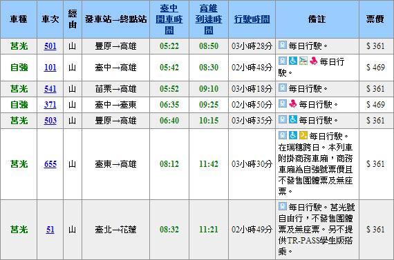 如何在網上預訂及購買臺灣鐵路火車票 – 臺灣背包火車環島遊
