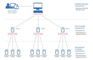 BackupAssist, Windows Backup Software | Automatic Offsite
