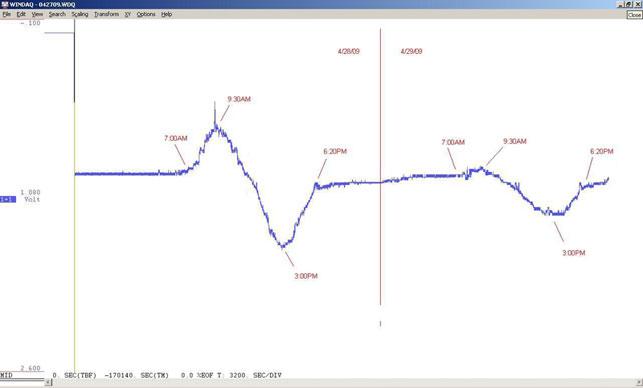48 hour plot of fluxgate magnetometer during a quiet period
