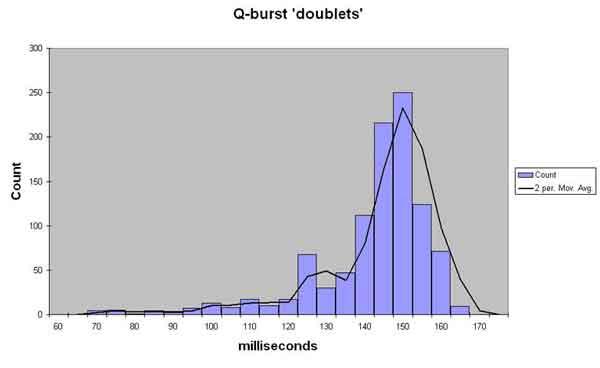 Q-burst time delay histogram