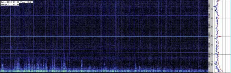 Spectrogram of the Schumann resonances #4