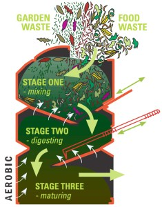 compost bin illustration for your backyard