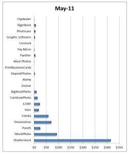 Earnings per microstock sites in May 2011