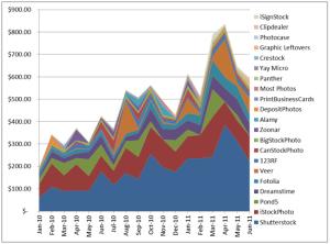 Historical stock photo earnings through June 2011