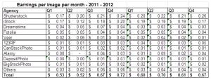 Earnings from selling digital photographs through online microstock and stock photo agencies in December 2012