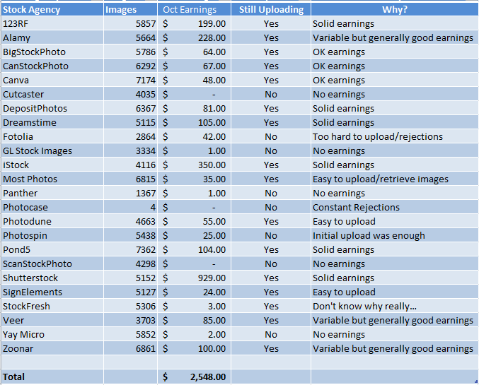 Earnings per agency and upload status