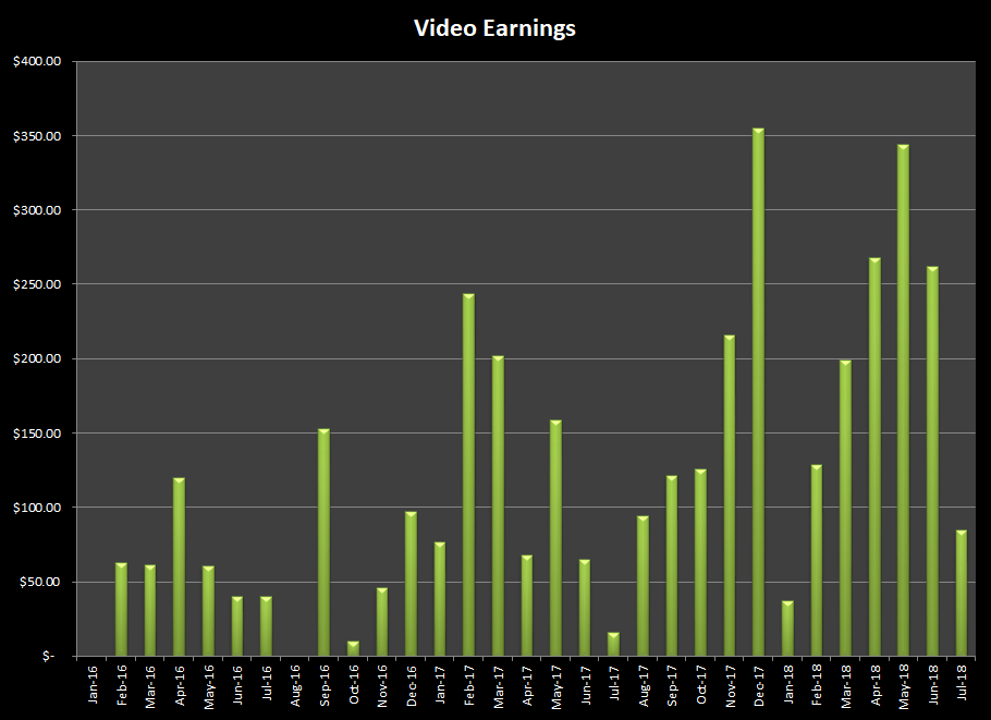 Growth in earnings from stock photography and online video in July 2018