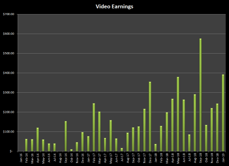 Earnings from selling videos online at stock agencies in January 2019