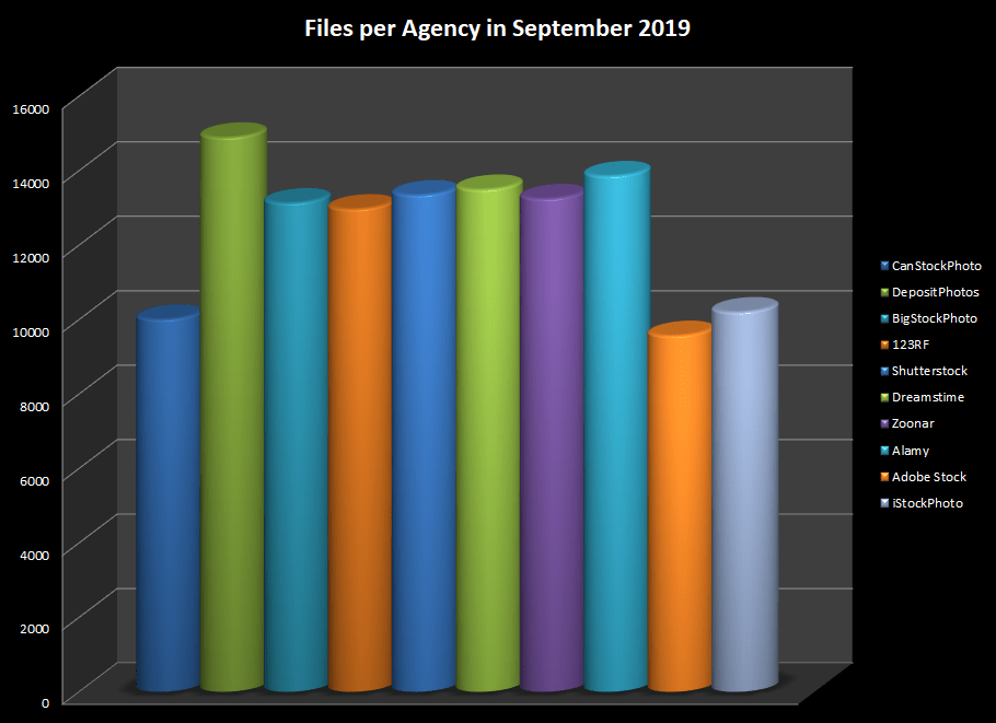 Number of online photos and videos at the main stock agencies in September 2019