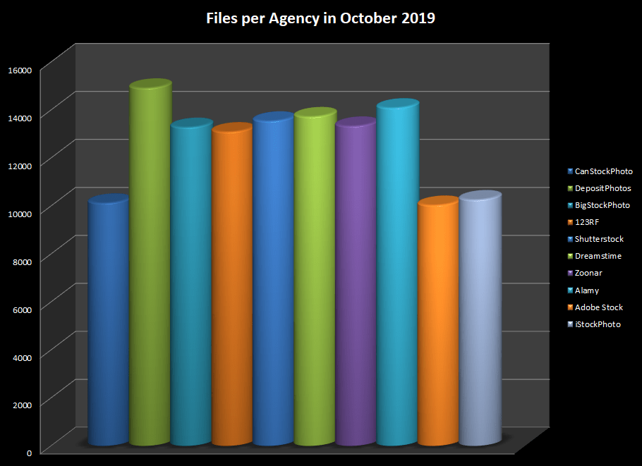 Number of photos and videos on the main stock photo agencies in October 2019