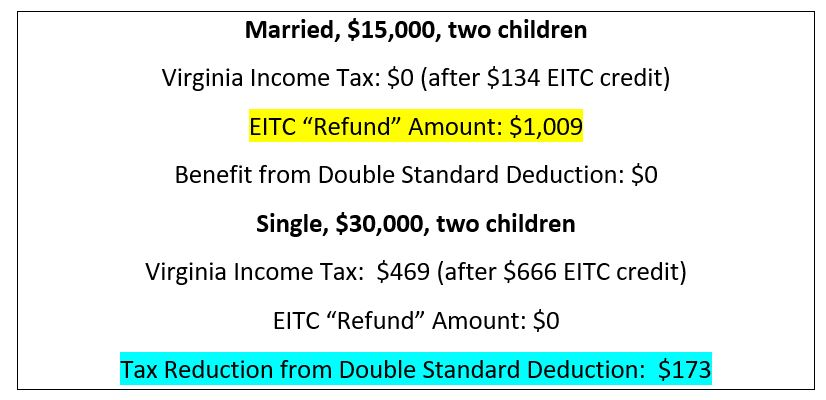 Virginia Tax Calculator >> Eitc Grants Do Nothing For Middle Class Bacon S Rebellion