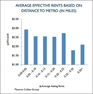 Multifamily rents. Graphic credit: Cushman & Wakefield.