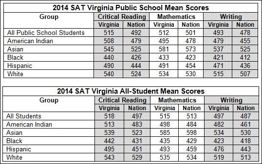 Gains In Reading For Hispanic Students >> Virginia Students Achieve Sat Gains Bacon S Rebellion