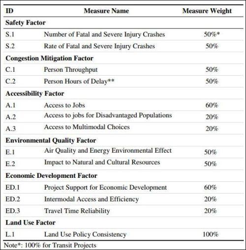 measure_breakdowns