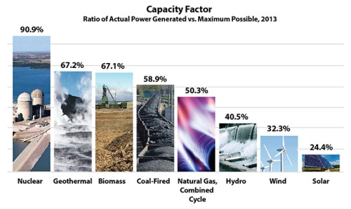 Image credit: Nuclear Energy Institute