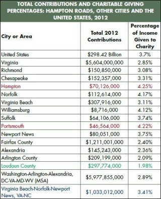 "Source: ""The State of the Region: Hampton Roads 2015"""