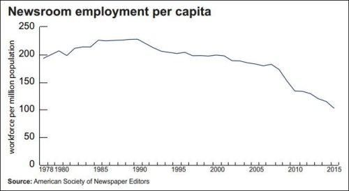 newsroom_employment