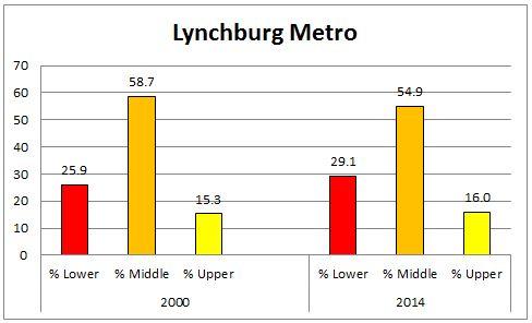 lynchburg_metro