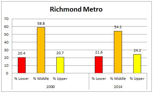 richmond_metro