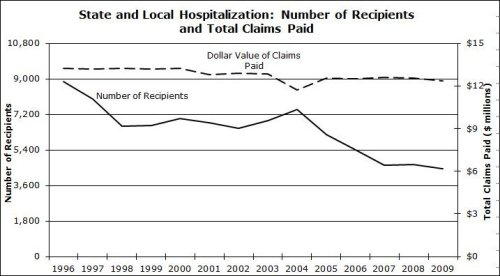 Hospitalization claims