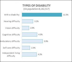One in nine Virginians has a disability.