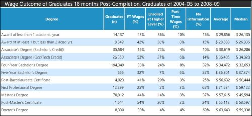 Earnings for occupational/technology degrees compared to four-year degrees