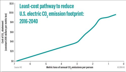 The least-cost pathway concept acknowledges that as annual electric-sector emissions of CO2 approach zero tons per person, the cost per ton reduced increases.