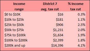 Virginia Tax Calculator >> What The 2018 Tax Cuts Mean For Virginia Bacon S Rebellion