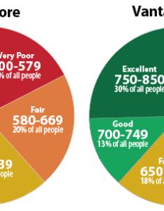 Graph showing credit score ranges also  the  ccredit range   explained fico vantagescore rh badcredit
