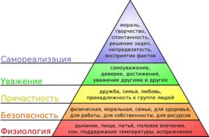 Теория-мотивации-Абрахама-Маслоу